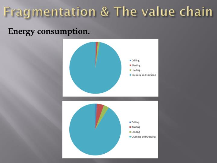 Fragmentation & The value chain