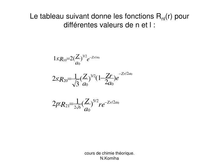 Le tableau suivant donne les fonctions R