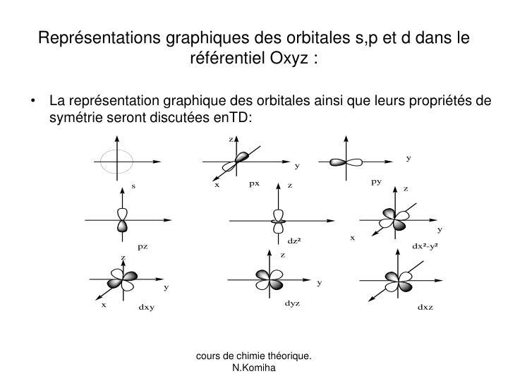 Représentations graphiques des orbitales s,p et d dans le référentiel Oxyz :