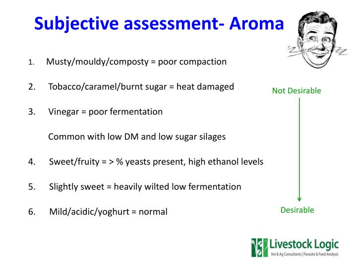 Subjective assessment- Aroma
