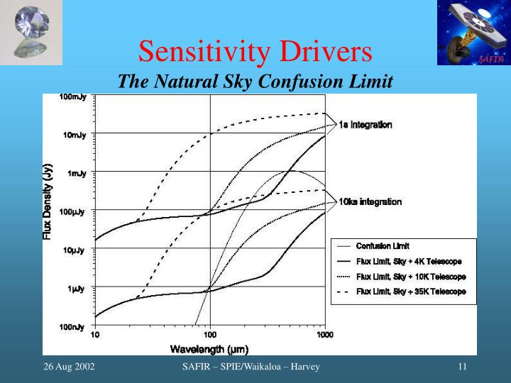 Sensitivity Drivers