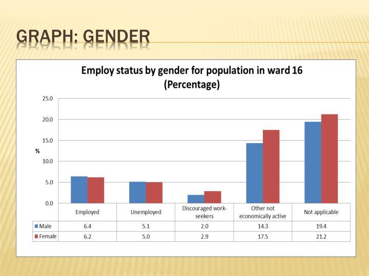 Graph: gender
