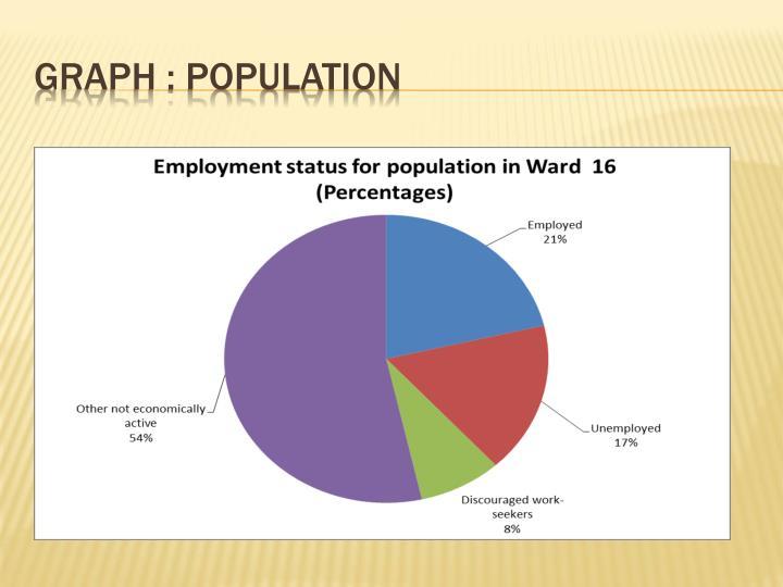 Graph : population