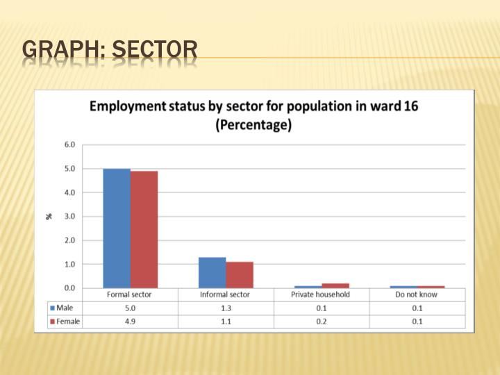 Graph: sector