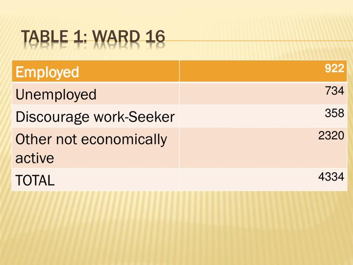 Table 1: ward 16