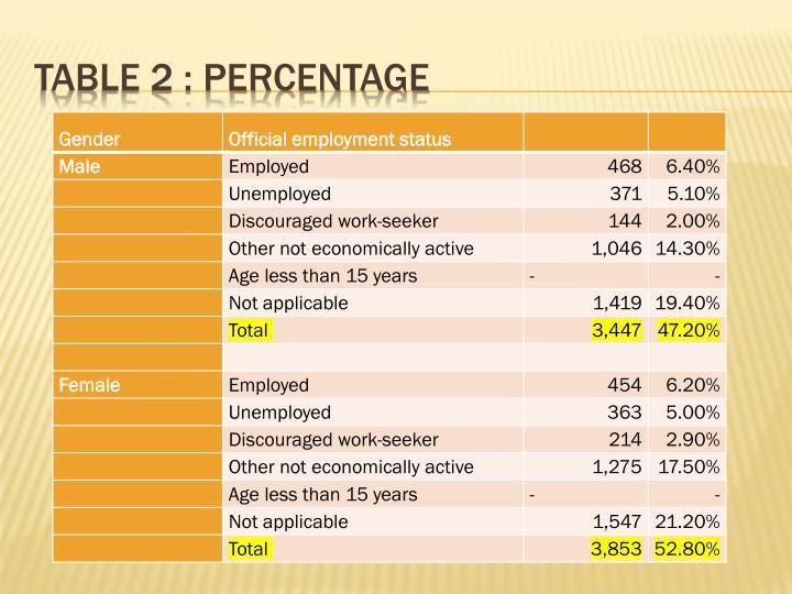 Table 2 : Percentage
