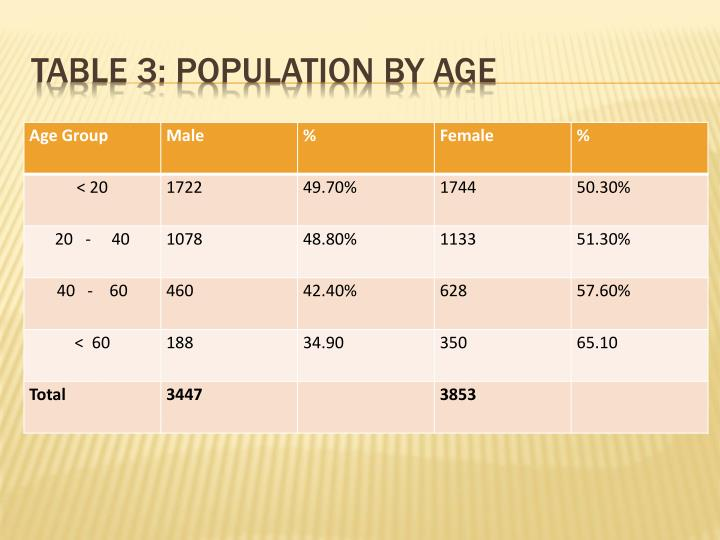 TABLE 3: POPULATION BY AGE