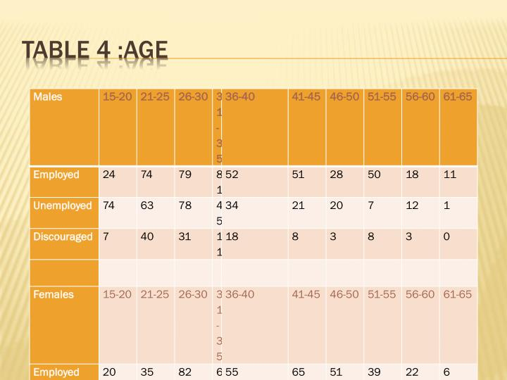 Table 4 :Age