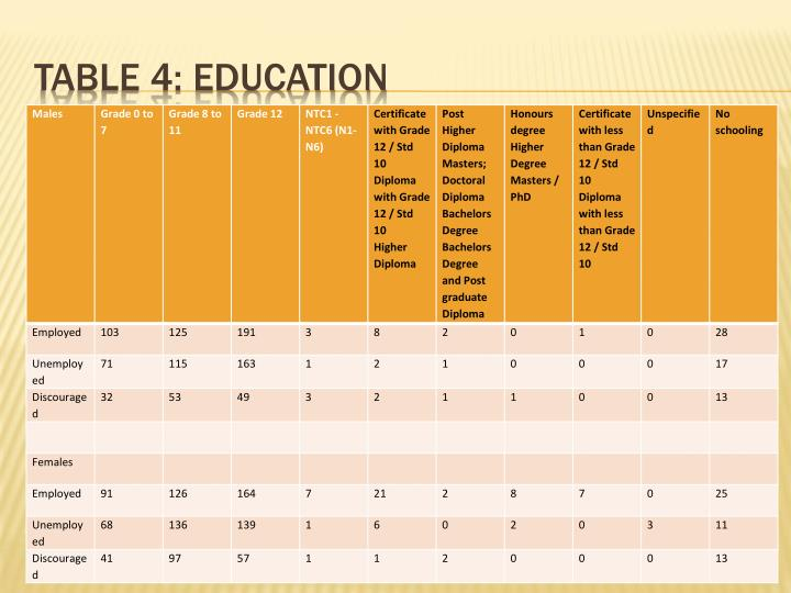 Table 4: education