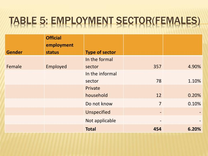Table 5: Employment sector(females)