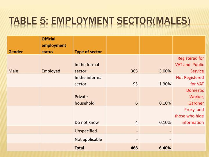 Table 5: Employment sector(males)