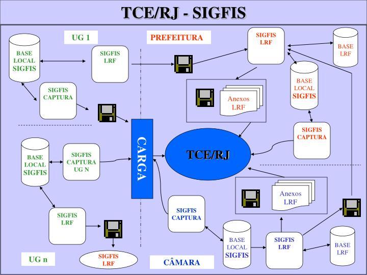TCE/RJ - SIGFIS