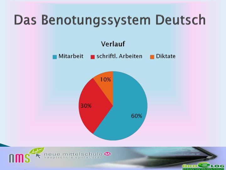 Das Benotungssystem Deutsch