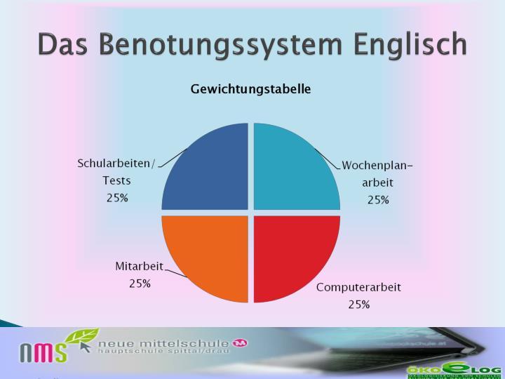 Das Benotungssystem Englisch