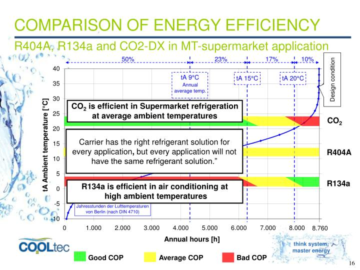 COMPARISON OF ENERGY EFFICIENCY