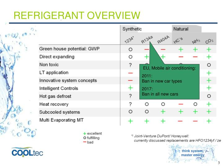 Refrigerant overview