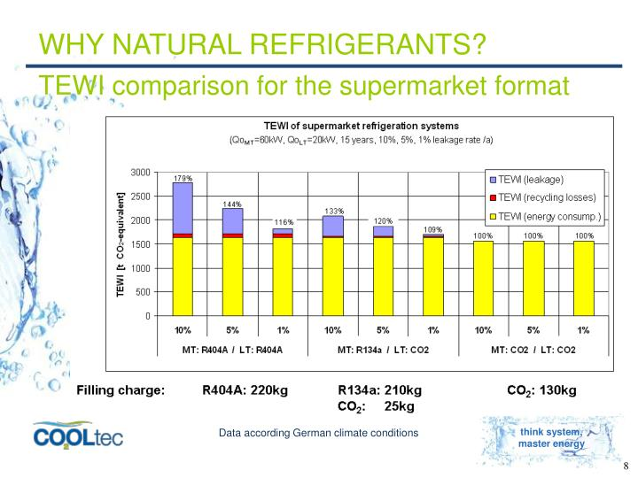 WHY NATURAL REFRIGERANTS?