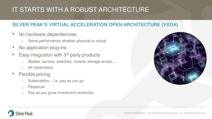 IT STARTS WITH A ROBUST ARCHITECTURE