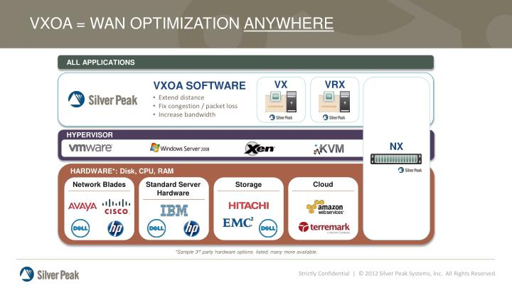 VXOA = WAN OPTIMIZATION