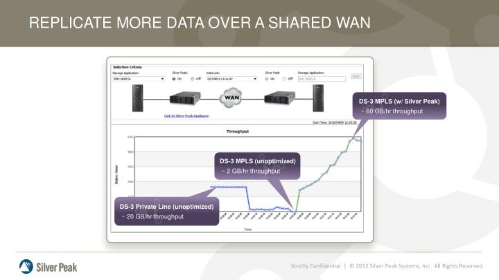 REPLICATE MORE DATA OVER A SHARED WAN