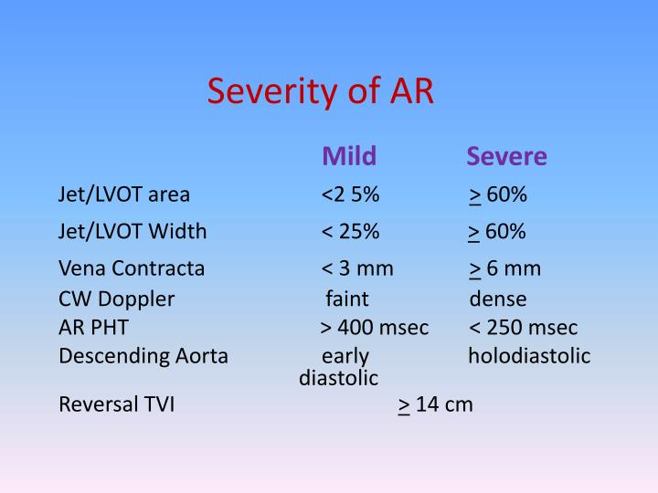 Severity of AR