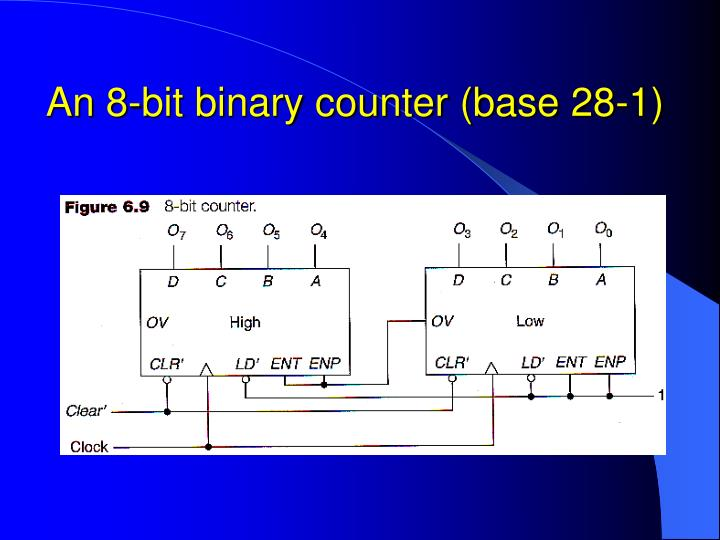 An 8-bit binary counter (base 28-1)