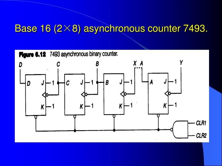 Base 16 (2×8) asynchronous counter 7493.