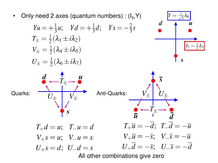 Only need 2 axes (quantum numbers) : (I