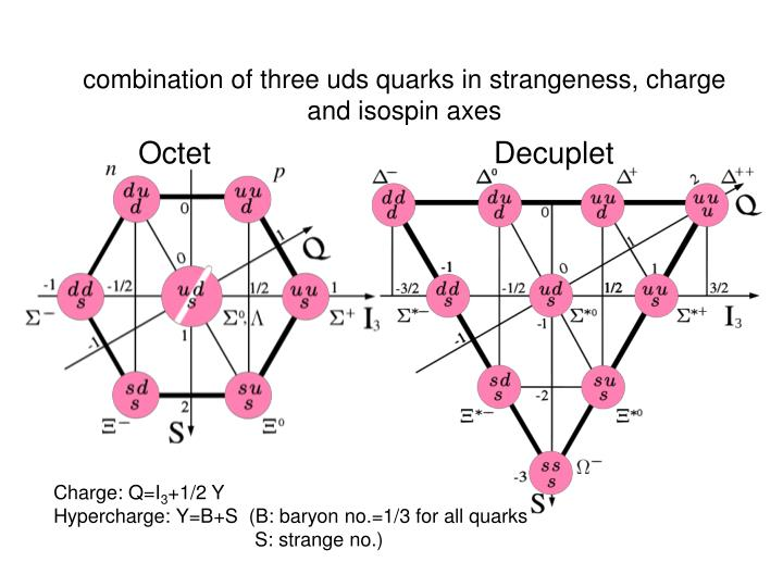 combination of three uds quarks