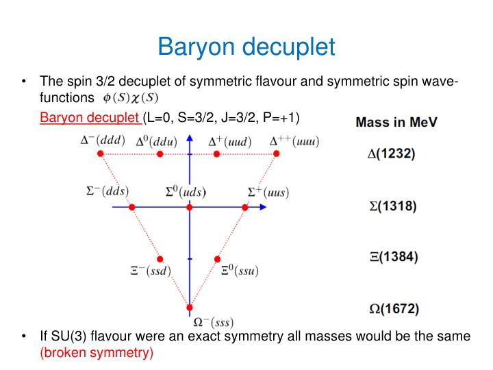 Baryon decuplet