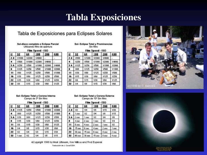 Tabla Exposiciones