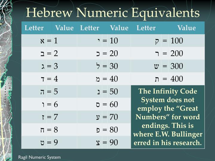 Hebrew Numeric Equivalents