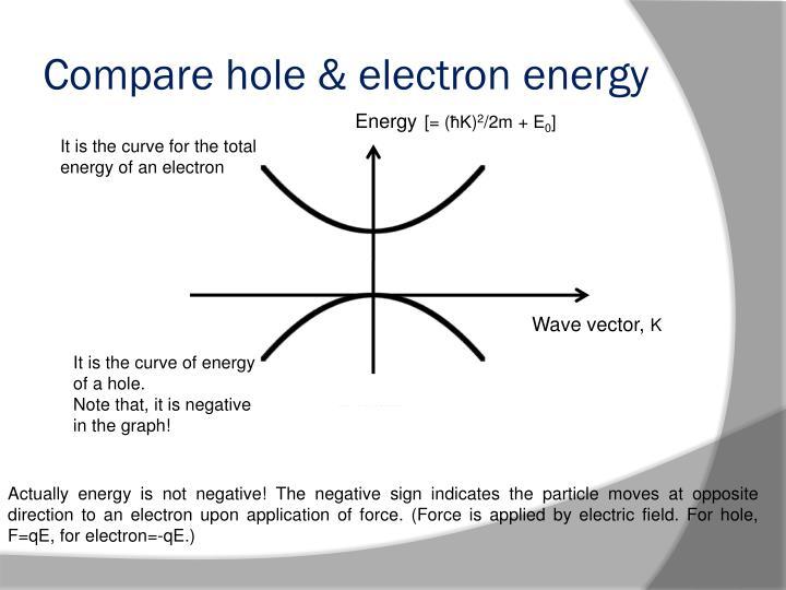 Compare hole & electron energy