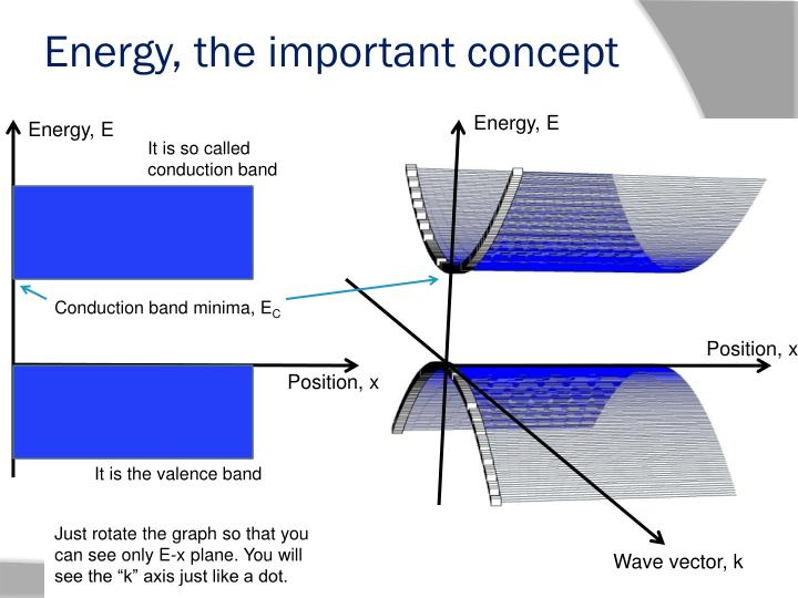 Energy, the important concept