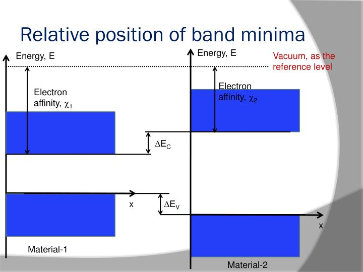 Relative position of band minima