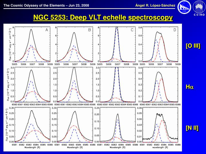 NGC 5253: Deep VLT echelle spectroscopy