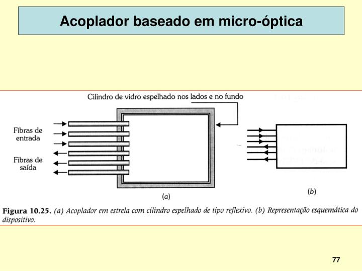 Acoplador baseado em micro-óptica