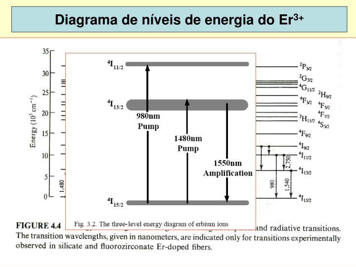Diagrama de níveis de energia do Er