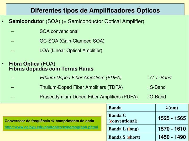 Diferentes tipos de Amplificadores Ópticos