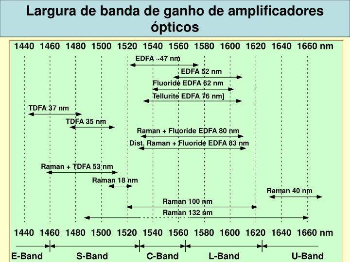 Largura de banda de ganho de amplificadores ópticos