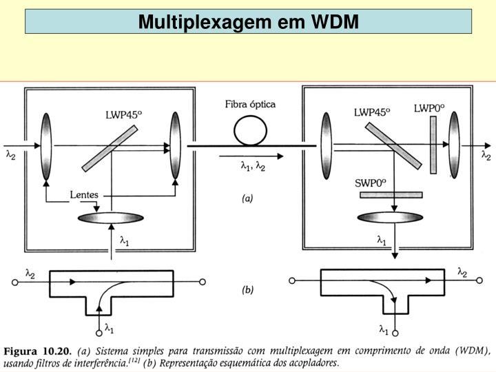 Multiplexagem em WDM