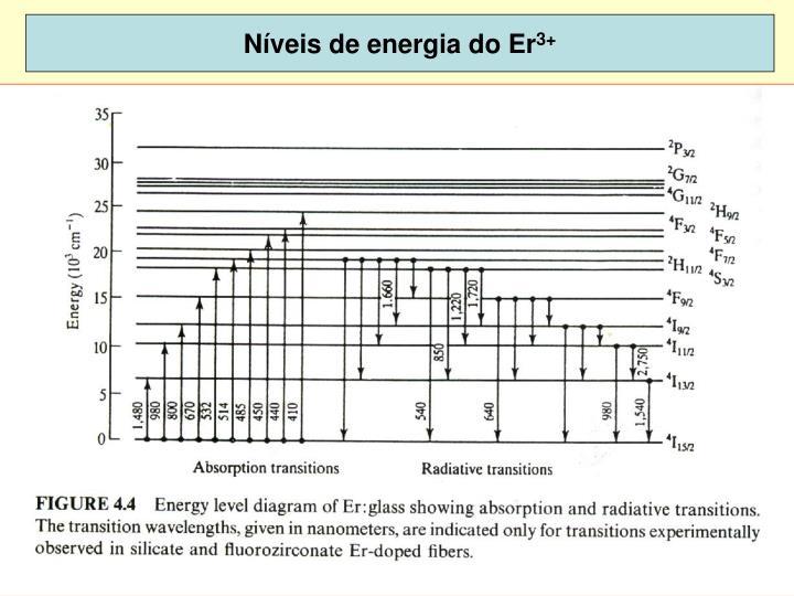 Níveis de energia do Er