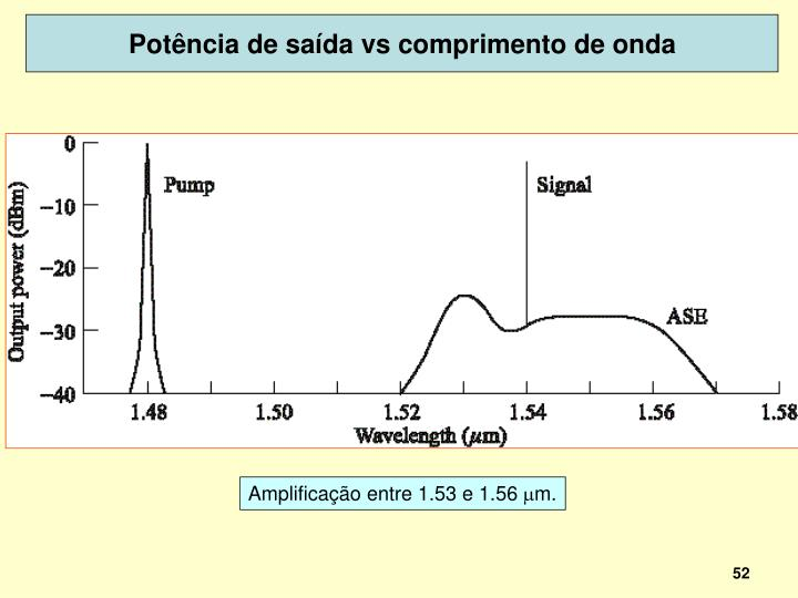 Potência de saída vs comprimento de onda