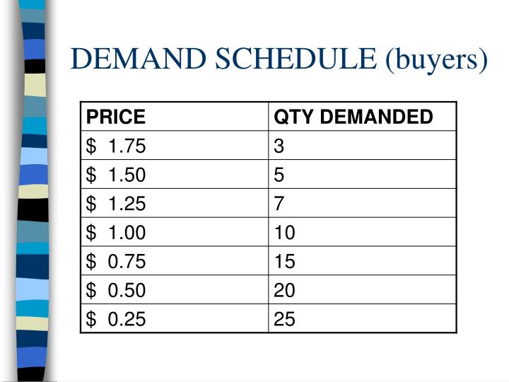 DEMAND SCHEDULE (buyers)