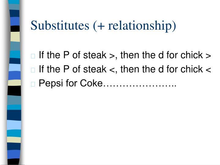 Substitutes (+ relationship)