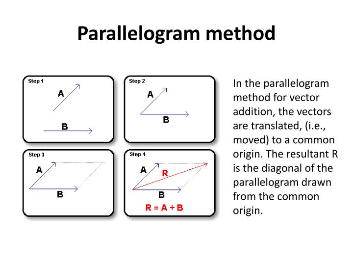 Parallelogram method
