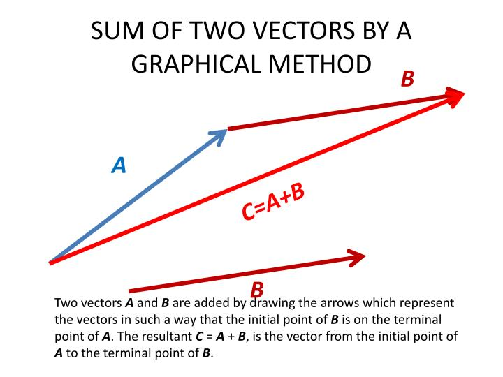 sum of two vectors by a graphical method