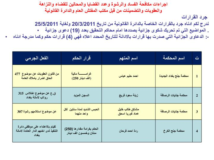اجراءات مكافحة الفساد والرشوة وعدد القضايا والمحالين للقضاء والنزاهة