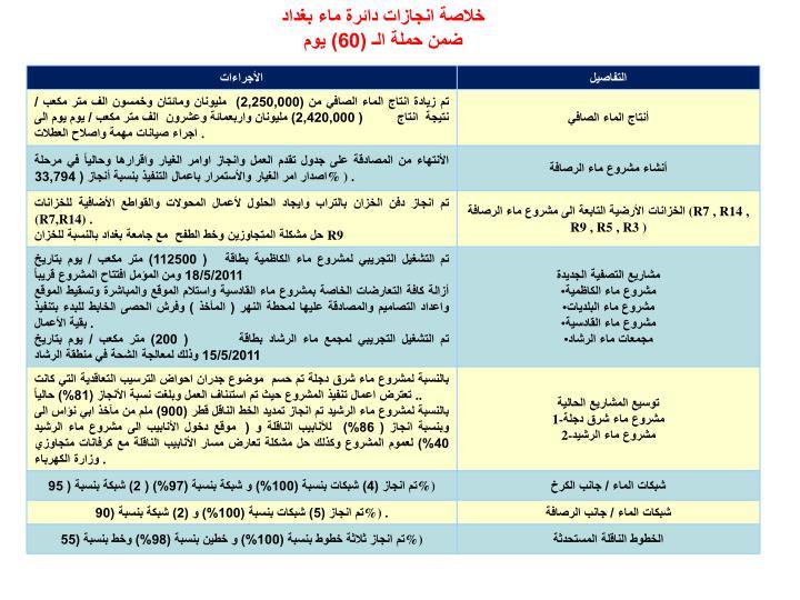 خلاصة انجازات دائرة ماء بغداد