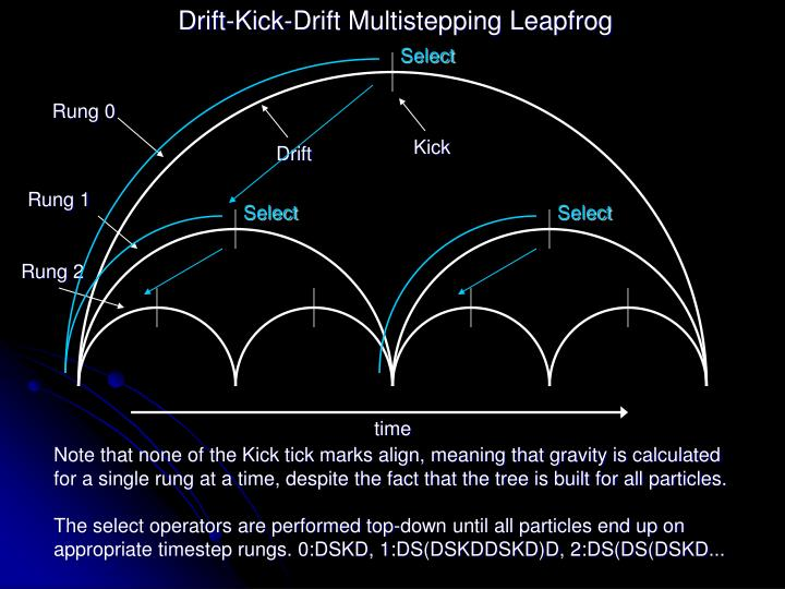 Drift-Kick-Drift Multistepping Leapfrog
